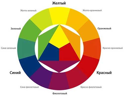 Схема смешения цветов для