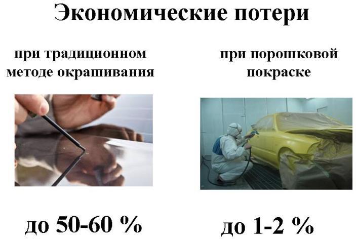 Особенности порошковой