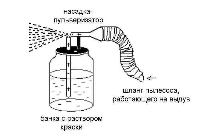Пульверизатор для побелки своими руками