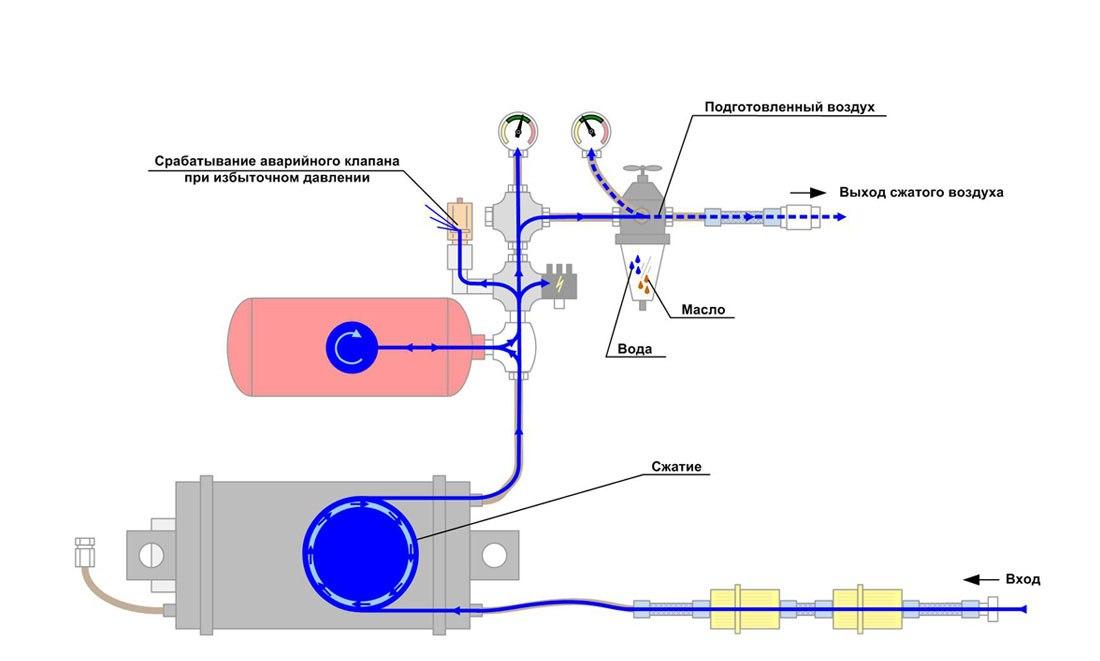 Схема работы компрессора (путь прохождения воздуха по системе)