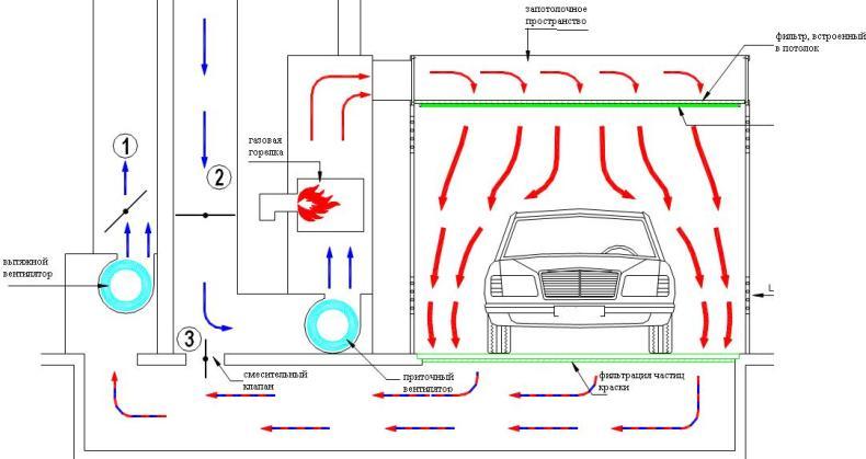 Схема вентиляции покрасочной камеры 107
