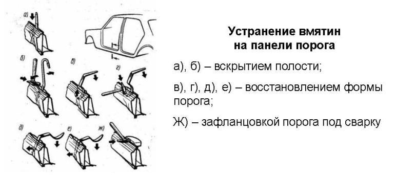 Как выправить пороги на авто своими руками
